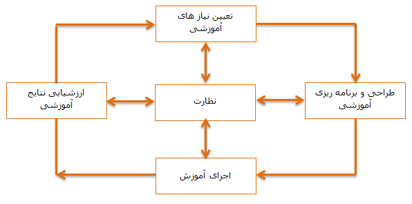 ManagementDesign